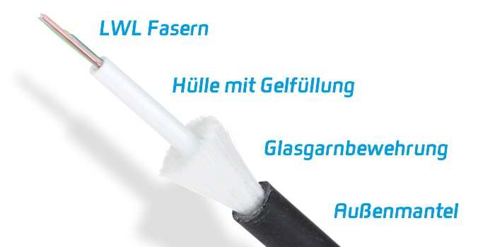 Aufbau eines LWL Universalkabels
