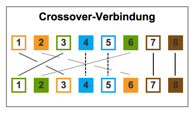 Pinbelegung Crossover Verbindung