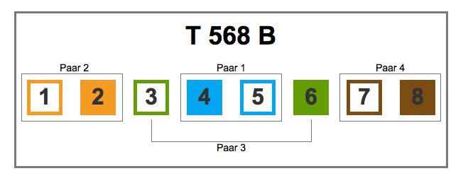 Pinbelegung nach T568B